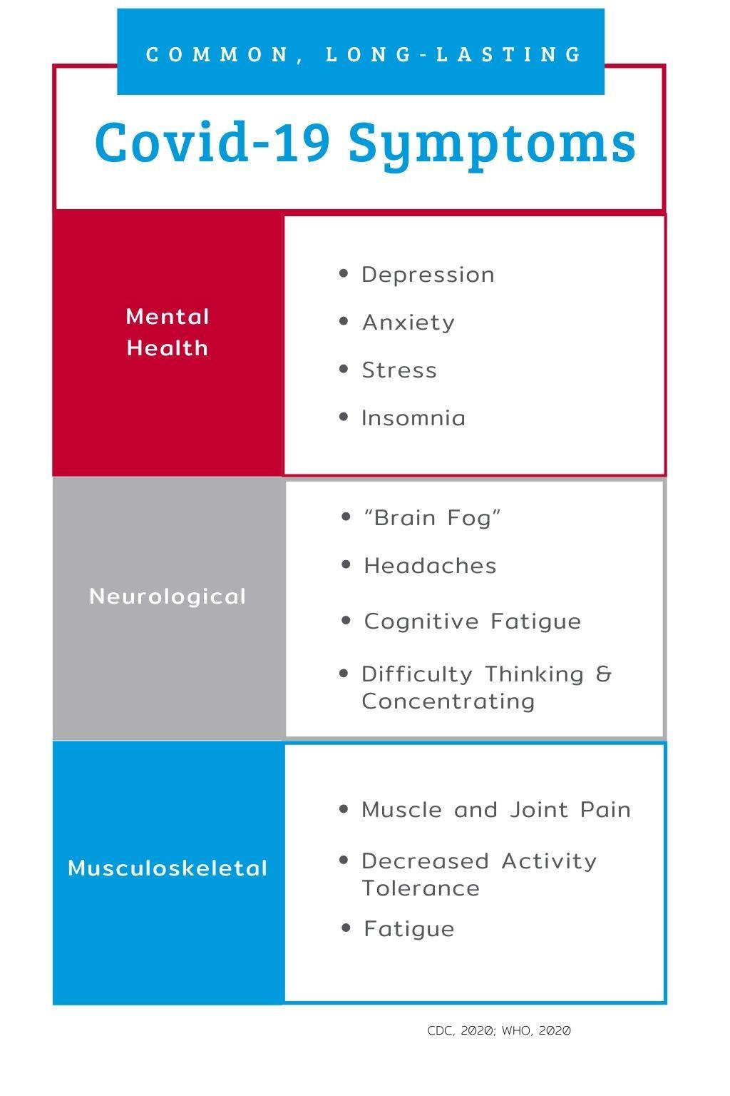 common long lasting covid-19 symptoms Complex Injury Rehab
