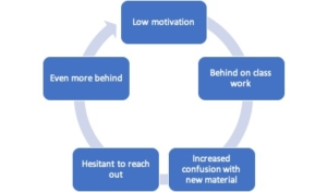 motivation cycle complex injury rehab